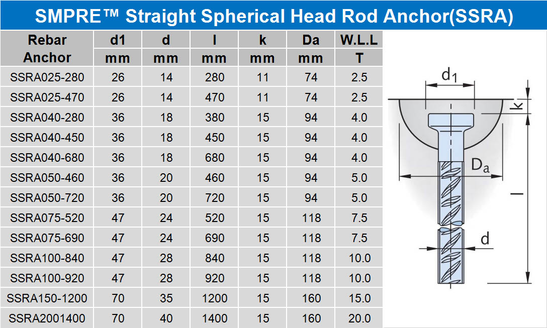 SMPRE™ straight spherical head lifting anchor